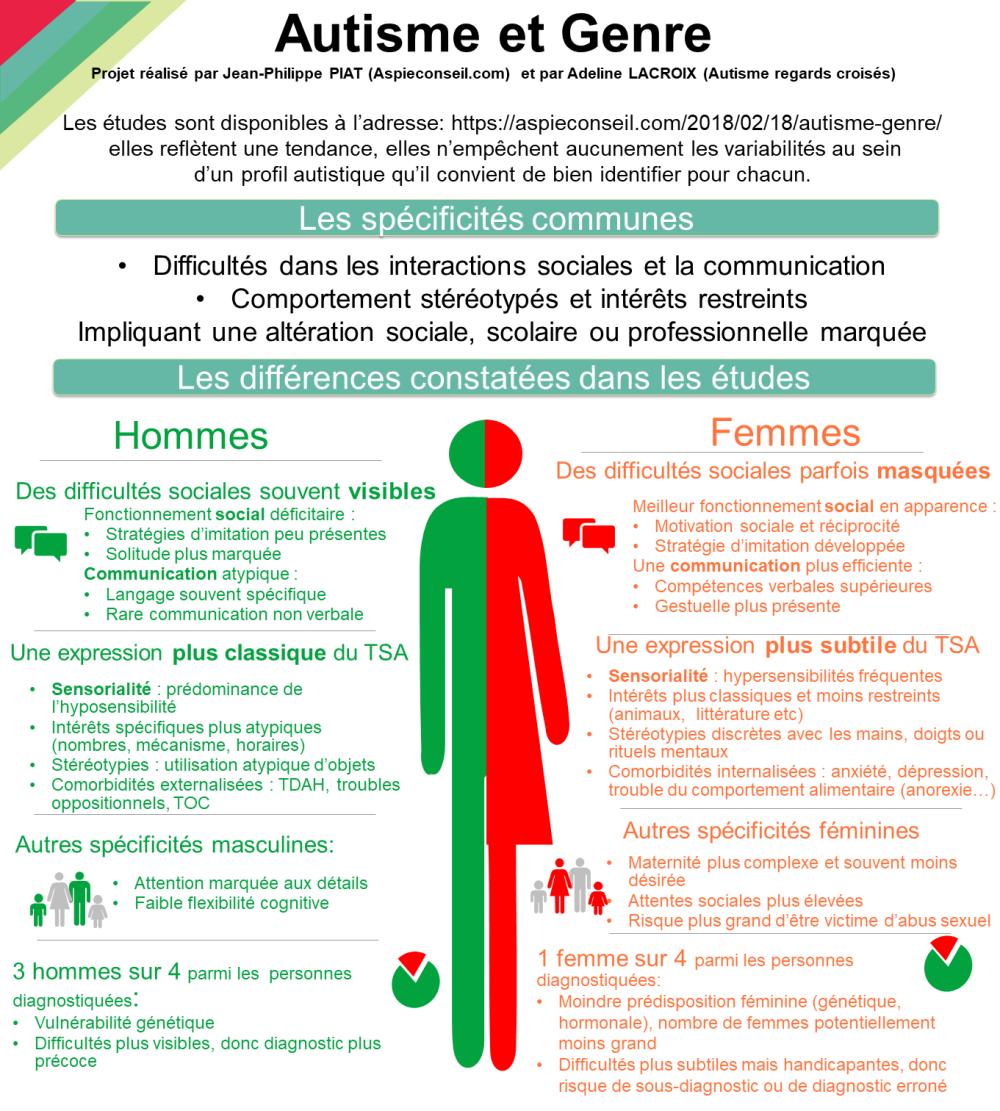 L Autisme A L Epreuve Des Specificites Liees Au Genre Site